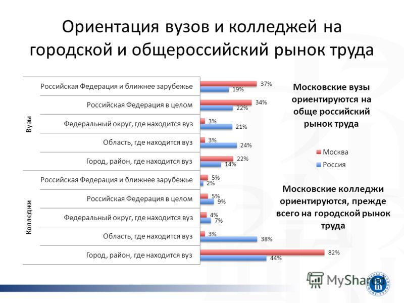 Ориентация вузов и колледжей на городской и общероссийский рынок труда Московские вузы ориентируются на обще российский рынок труда Московские колледжи ориентируются, прежде всего на городской рынок труда