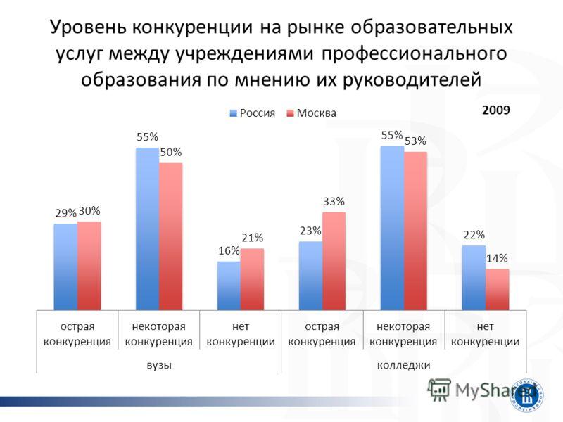 Уровень конкуренции на рынке образовательных услуг между учреждениями профессионального образования по мнению их руководителей 2009