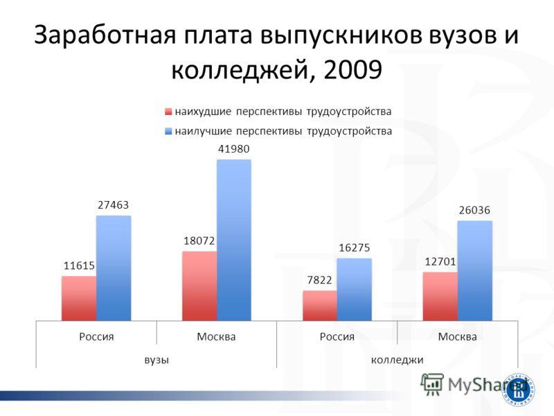 Заработная плата выпускников вузов и колледжей, 2009