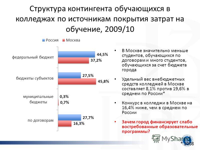 Структура контингента обучающихся в колледжах по источникам покрытия затрат на обучение, 2009/10 В Москве значительно меньше студентов, обучающихся по договорам и много студентов, обучающихся за счет бюджета города Удельный вес внебюджетных средств к