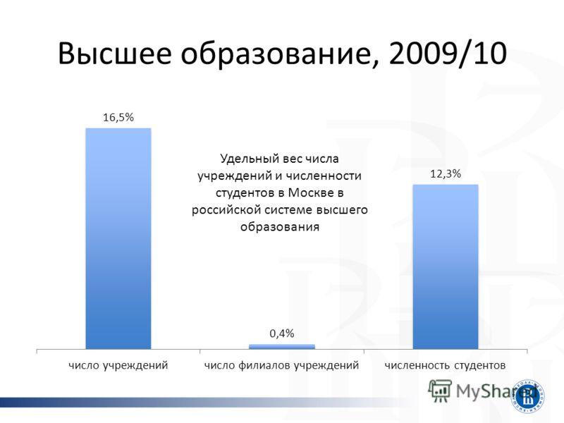 Высшее образование, 2009/10 Удельный вес числа учреждений и численности студентов в Москве в российской системе высшего образования