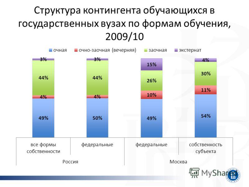 Структура контингента обучающихся в государственных вузах по формам обучения, 2009/10