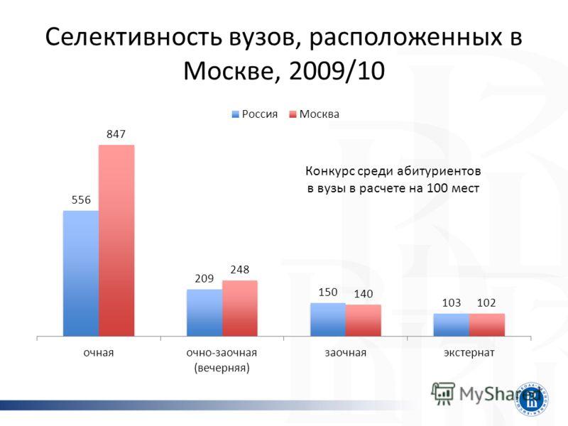 Селективность вузов, расположенных в Москве, 2009/10 Конкурс среди абитуриентов в вузы в расчете на 100 мест