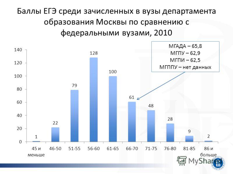 Баллы ЕГЭ среди зачисленных в вузы департамента образования Москвы по сравнению с федеральными вузами, 2010 МГАДА – 65,8 МГПУ – 62,9 МГПИ – 62,5 МГППУ – нет данных