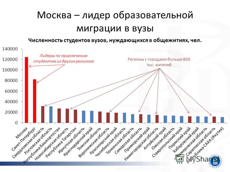 Москва – лидер образовательной миграции в вузы Лидеры по привлечению студентов из других регионов Регионы с городами больше 800 тыс. жителей