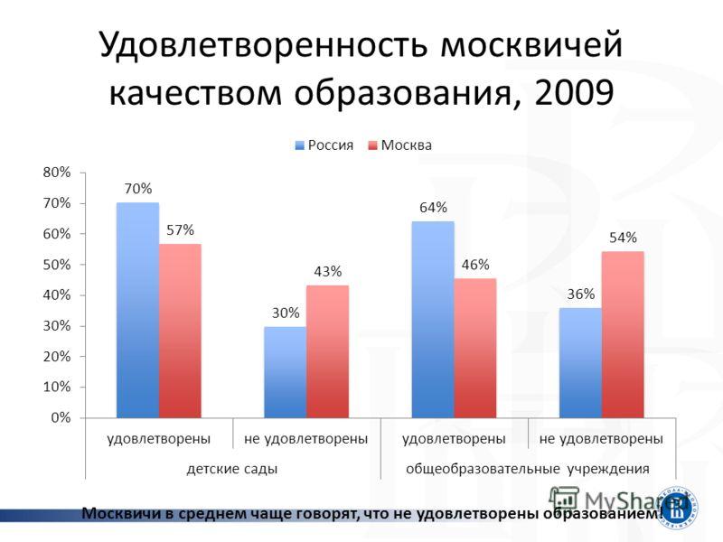 Удовлетворенность москвичей качеством образования, 2009 Москвичи в среднем чаще говорят, что не удовлетворены образованием!