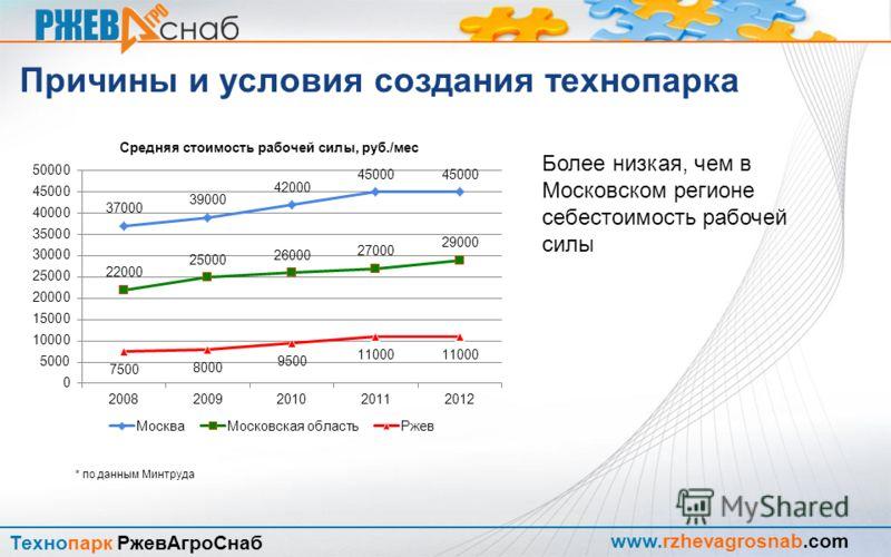 www.rzhevagrosnab.com Технопарк РжевАгроСнаб Причины и условия создания технопарка Высокий уровень промышленной культуры населения