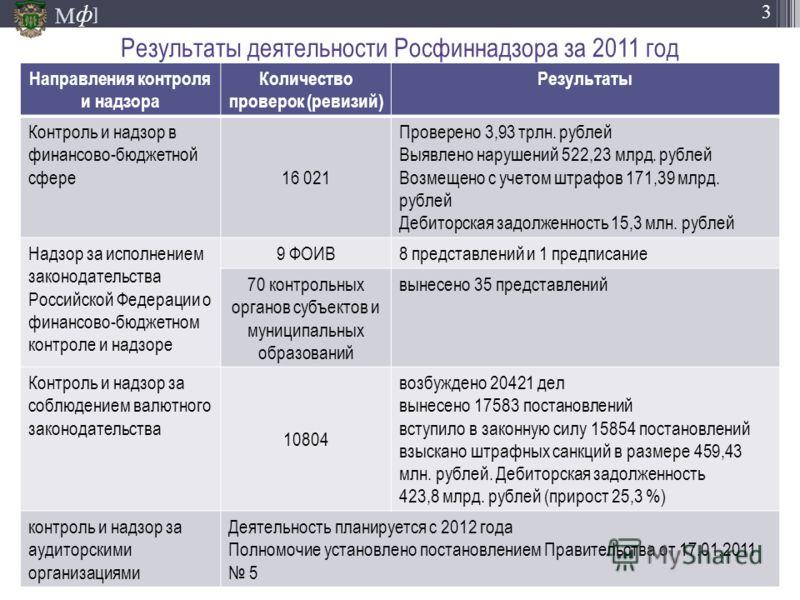 М ] ф 3 Результаты деятельности Росфиннадзора за 2011 год Направления контроля и надзора Количество проверок (ревизий) Результаты Контроль и надзор в финансово-бюджетной сфере 16 021 Проверено 3,93 трлн. рублей Выявлено нарушений 522,23 млрд. рублей