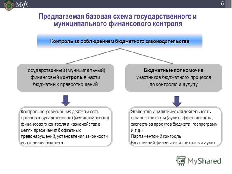 М ] ф 6 Предлагаемая базовая схема государственного и муниципального финансового контроля Контроль за соблюдением бюджетного законодательства Государственный (муниципальный) финансовый контроль в части бюджетных правоотношений Бюджетные полномочия уч