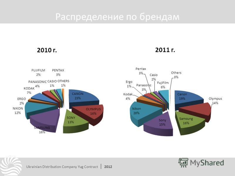 Распределение по брендам Ukrainian Distribution Company Yug Contract | 2012