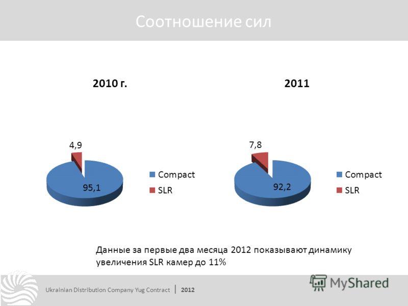 Соотношение сил Ukrainian Distribution Company Yug Contract | 2012 Данные за первые два месяца 2012 показывают динамику увеличения SLR камер до 11%