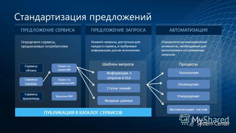 Процессы Шаблон запроса Стандартизация предложений ПРЕДЛОЖЕНИЕ СЕРВИСАПРЕДЛОЖЕНИЕ ЗАПРОСААВТОМАТИЗАЦИЯ Определите сервисы, предлагаемые потребителям Укажите запросы, доступные для каждого сервиса, и требуемую информацию для их исполнения Определите о