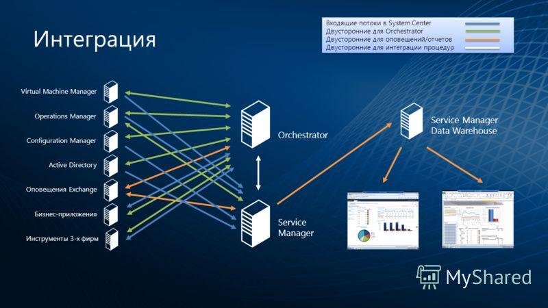 Интеграция Service Manager Data Warehouse Orchestrator Service Manager Virtual Machine ManagerOperations ManagerConfiguration ManagerActive DirectoryОповещения ExchangeБизнес-приложенияИнструменты 3-х фирм Входящие потоки в System Center Двусторонние