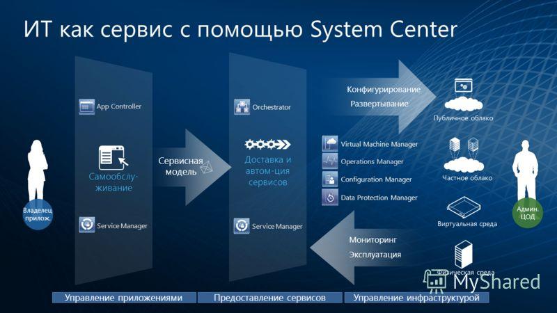 Самообслу- живание Доставка и автом-ция сервисов ИТ как сервис с помощью System Center Развертывание Конфигурирование Сервисная модель Админ. ЦОД Эксплуатация Мониторинг Виртуальная среда Физическая среда Публичное облако Частное облако Virtual Machi