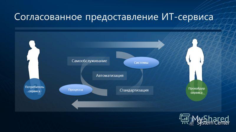 Согласованное предоставление ИТ-сервиса Стандартизация Потребитель сервиса Провайдер сервиса Самообслуживание Автоматизация Процессы Системы