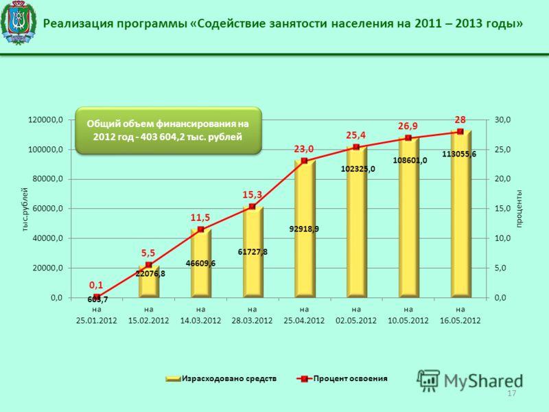 Реализация программы «Содействие занятости населения на 2011 – 2013 годы» 17 Общий объем финансирования на 2012 год - 403 604,2 тыс. рублей