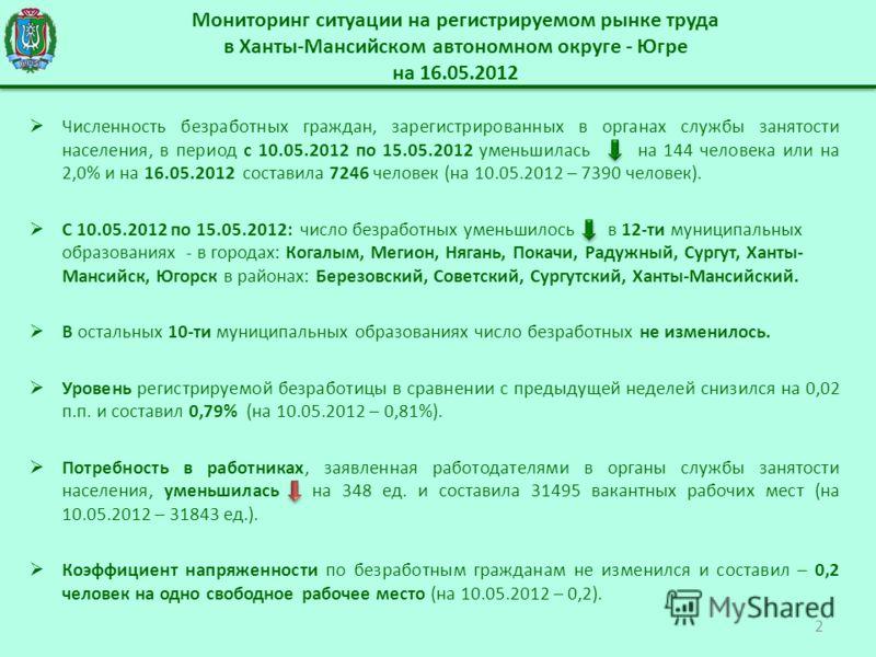 Мониторинг ситуации на регистрируемом рынке труда в Ханты-Мансийском автономном округе - Югре на 16.05.2012 Численность безработных граждан, зарегистрированных в органах службы занятости населения, в период с 10.05.2012 по 15.05.2012 уменьшилась на 1