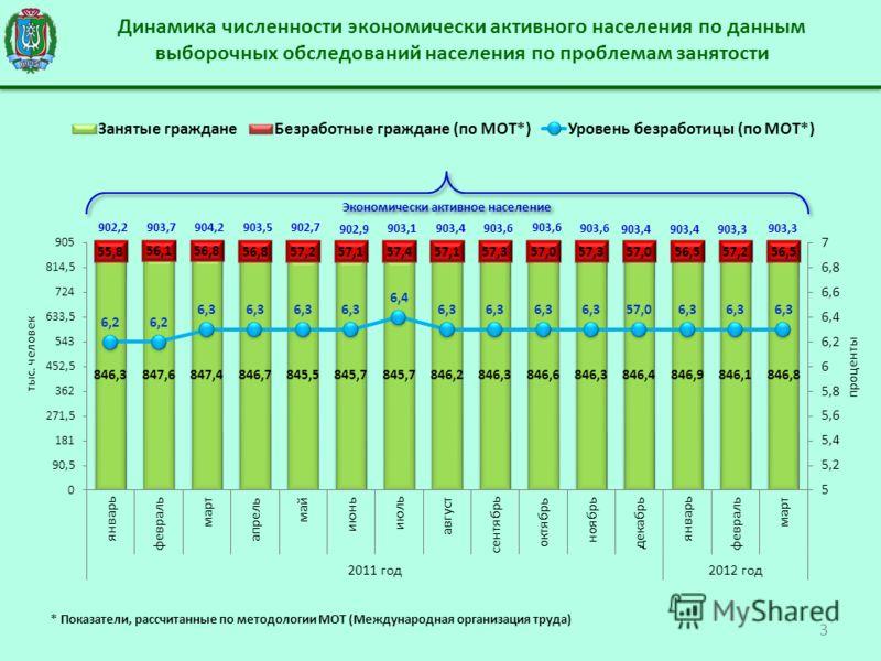 Динамика численности экономически активного населения по данным выборочных обследований населения по проблемам занятости 3 903,4 * Показатели, рассчитанные по методологии МОТ (Международная организация труда)
