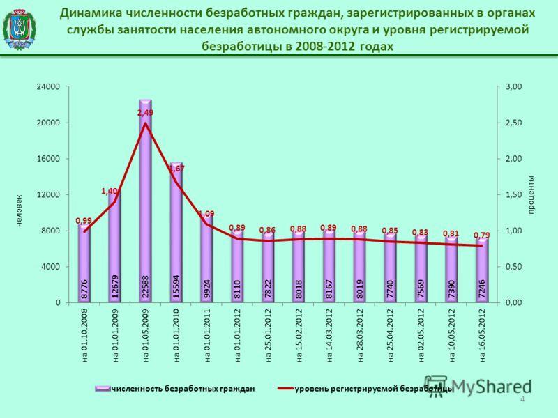 Динамика численности безработных граждан, зарегистрированных в органах службы занятости населения автономного округа и уровня регистрируемой безработицы в 2008-2012 годах 4