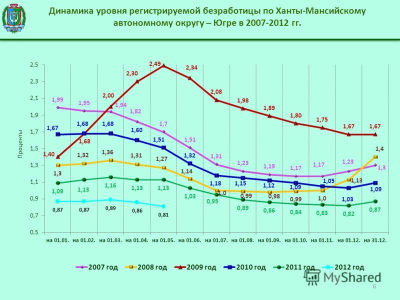 Динамика уровня регистрируемой безработицы по Ханты-Мансийскому автономному округу – Югре в 2007-2012 гг. 6