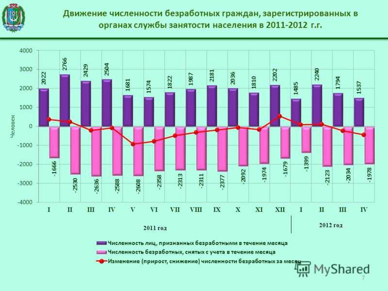 Движение численности безработных граждан, зарегистрированных в органах службы занятости населения в 2011-2012 г.г. 7 2011 год