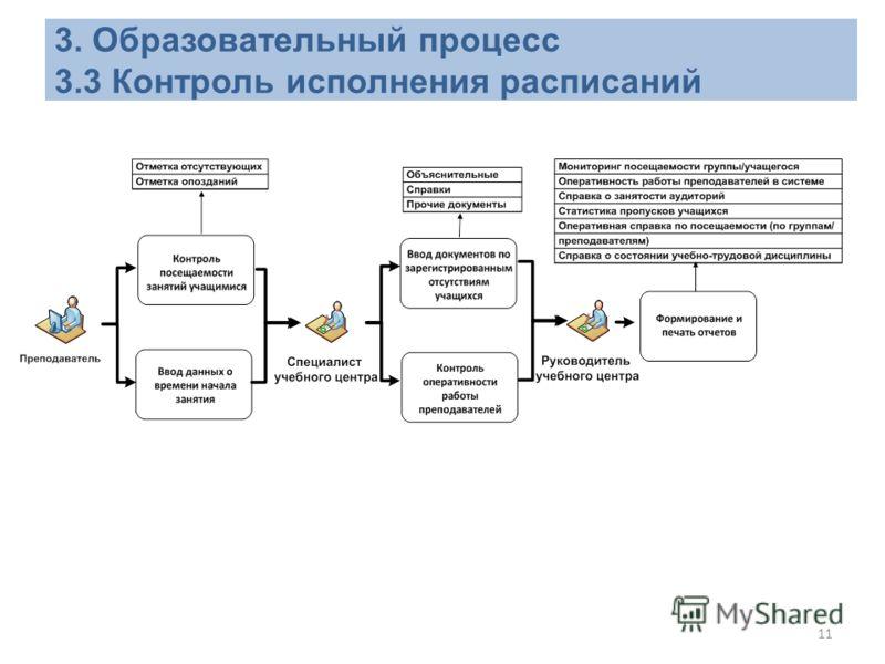 11 3. Образовательный процесс 3.3 Контроль исполнения расписаний