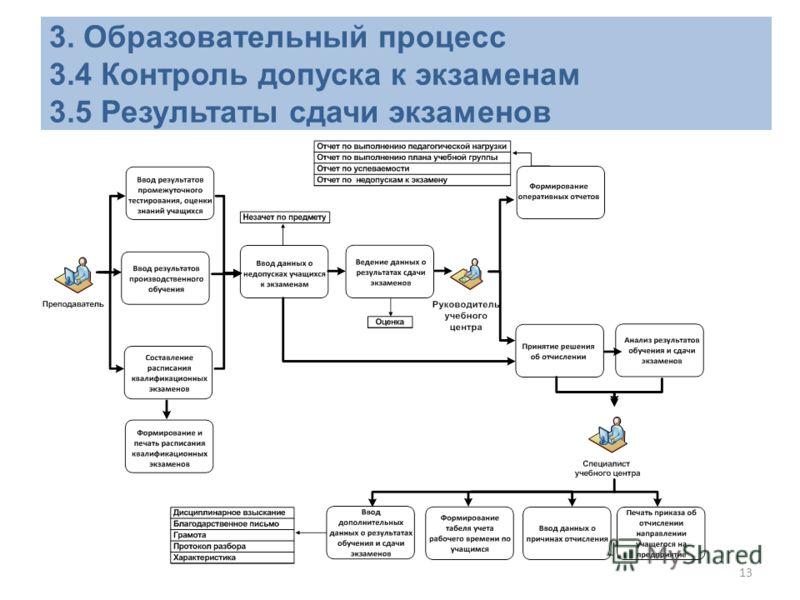 13 3. Образовательный процесс 3.4 Контроль допуска к экзаменам 3.5 Результаты сдачи экзаменов