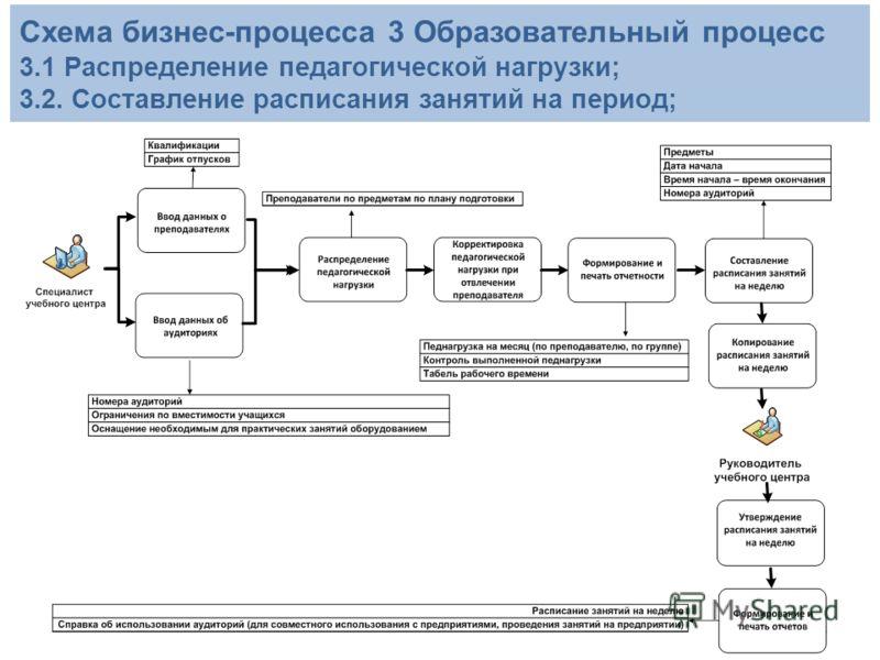 8 Схема бизнес-процесса 3 Образовательный процесс 3.1 Распределение педагогической нагрузки; 3.2. Составление расписания занятий на период;