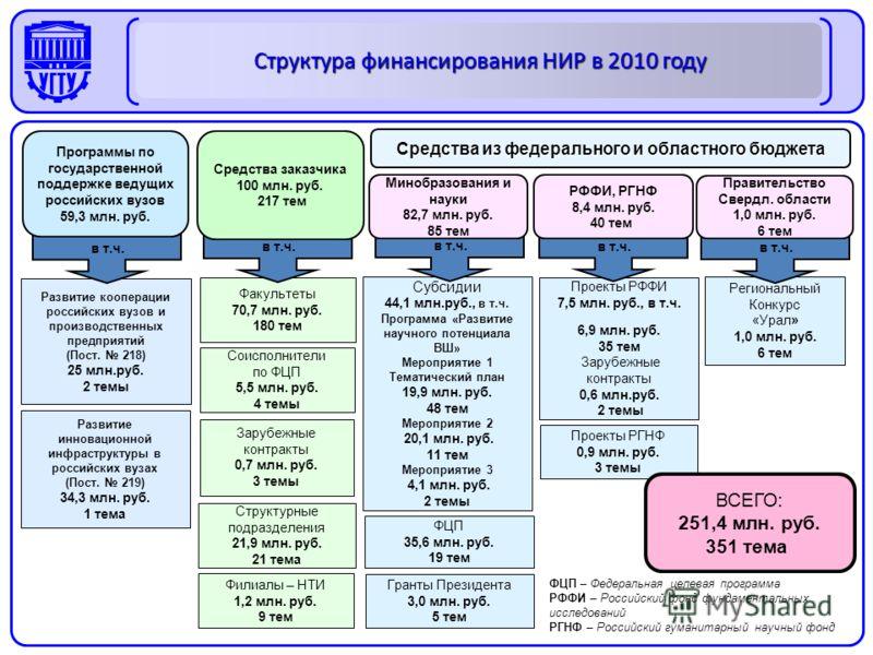 Региональный Конкурс «Урал» 1,0 млн. руб. 6 тем Проекты РФФИ 7,5 млн. руб., в т.ч. 6,9 млн. руб. 35 тем Зарубежные контракты 0,6 млн.руб. 2 темы Субсидии 44,1 млн.руб., в т.ч. Программа «Развитие научного потенциала ВШ» Мероприятие 1 Тематический пла