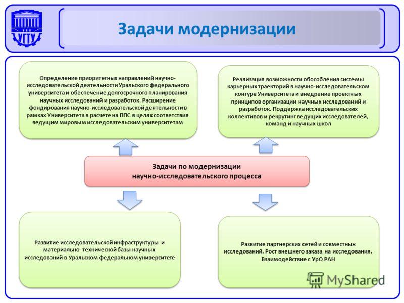Определение приоритетных направлений научно- исследовательской деятельности Уральского федерального университета и обеспечение долгосрочного планирования научных исследований и разработок. Расширение фондирования научно-исследовательской деятельности
