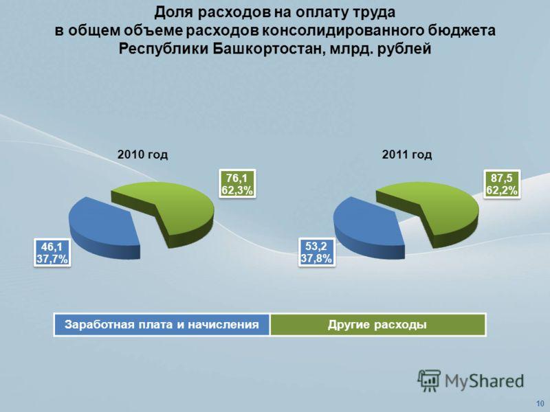 Доля расходов на оплату труда в общем объеме расходов консолидированного бюджета Республики Башкортостан, млрд. рублей Заработная плата и начисленияДругие расходы 10
