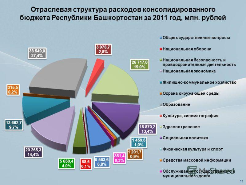 Отраслевая структура расходов консолидированного бюджета Республики Башкортостан за 2011 год, млн. рублей 11