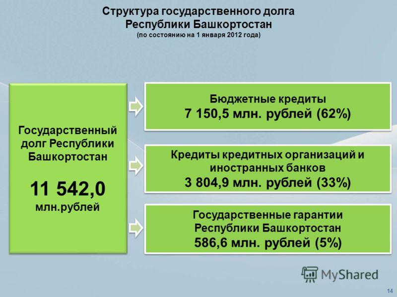 Структура государственного долга Республики Башкортостан (по состоянию на 1 января 2012 года) Государственный долг Республики Башкортостан 11 542,0 млн.рублей Государственный долг Республики Башкортостан 11 542,0 млн.рублей Бюджетные кредиты 7 150,5