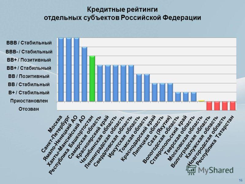 Кредитные рейтинги отдельных субъектов Российской Федерации 16 ВВВ / Стабильный ВВВ- / Стабильный ВВ+ / Позитивный ВВ+ / Стабильный ВВ / Позитивный ВВ / Стабильный В+ / Стабильный Приостановлен Отозван
