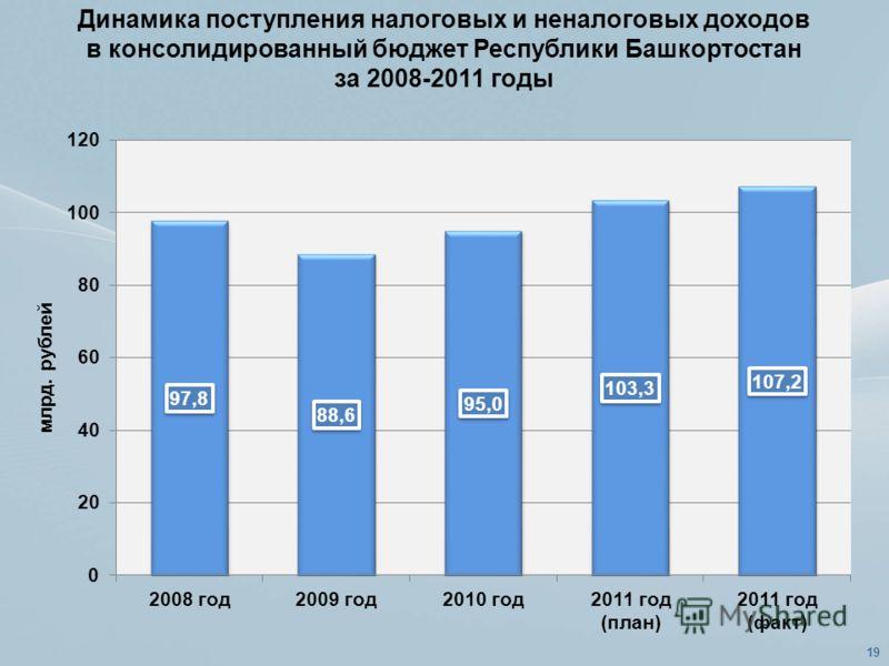 Динамика поступления налоговых и неналоговых доходов в консолидированный бюджет Республики Башкортостан за 2008-2011 годы 19