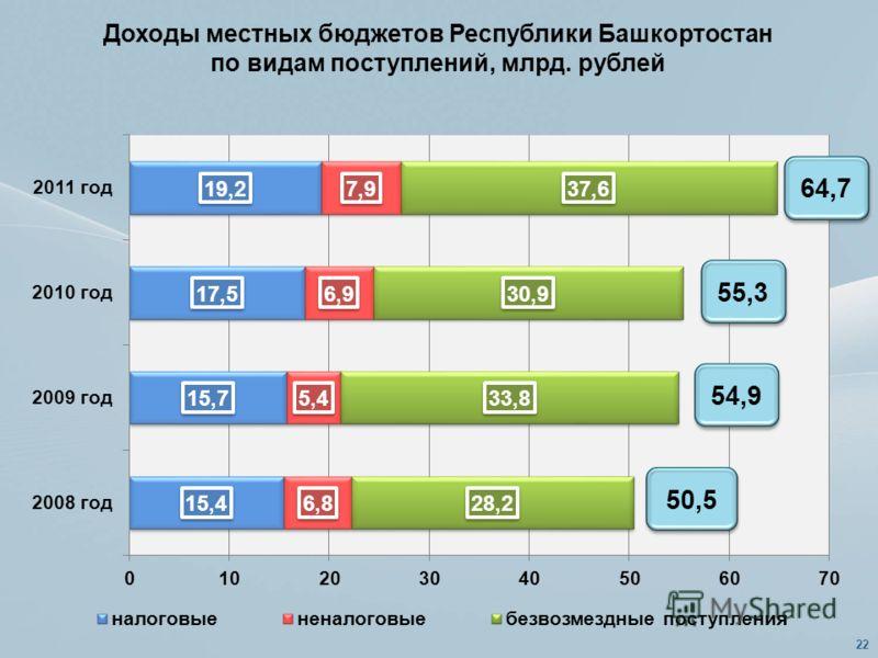 Доходы местных бюджетов Республики Башкортостан по видам поступлений, млрд. рублей 64,7 55,3 54,9 50,5 22