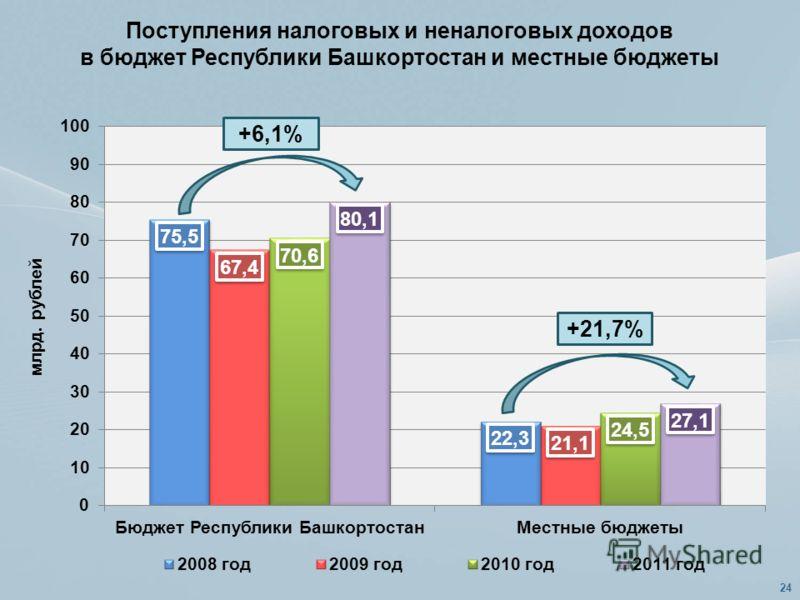 Поступления налоговых и неналоговых доходов в бюджет Республики Башкортостан и местные бюджеты +6,1% +21,7% 24