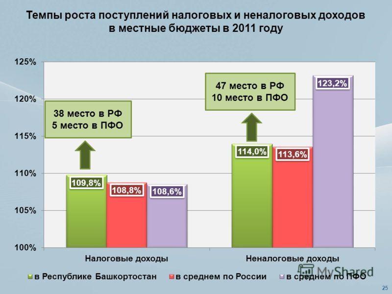 Темпы роста поступлений налоговых и неналоговых доходов в местные бюджеты в 2011 году 38 место в РФ 5 место в ПФО 47 место в РФ 10 место в ПФО 25