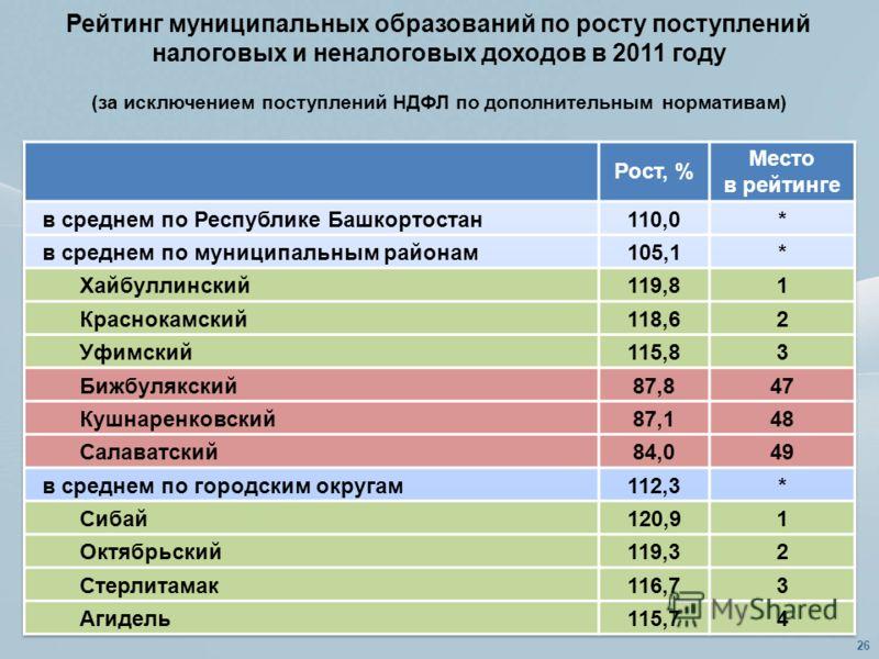 Рейтинг муниципальных образований по росту поступлений налоговых и неналоговых доходов в 2011 году (за исключением поступлений НДФЛ по дополнительным нормативам) 26