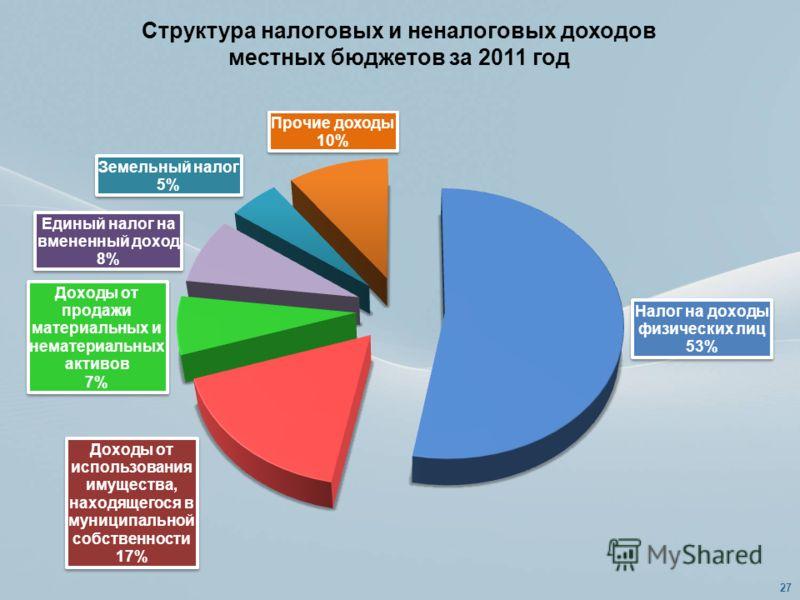 Структура налоговых и неналоговых доходов местных бюджетов за 2011 год 27