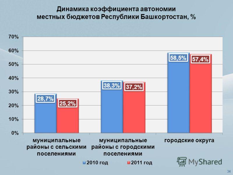 Динамика коэффициента автономии местных бюджетов Республики Башкортостан, % 34