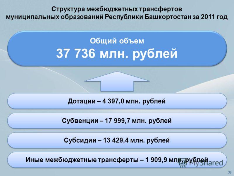 Структура межбюджетных трансфертов муниципальных образований Республики Башкортостан за 2011 год Общий объем 37 736 млн. рублей Общий объем 37 736 млн. рублей Дотации – 4 397,0 млн. рублей Субвенции – 17 999,7 млн. рублей Субсидии – 13 429,4 млн. руб