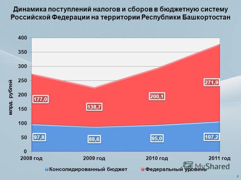 Динамика поступлений налогов и сборов в бюджетную систему Российской Федерации на территории Республики Башкортостан 4
