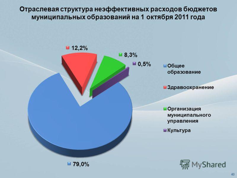 Отраслевая структура неэффективных расходов бюджетов муниципальных образований на 1 октября 2011 года 40