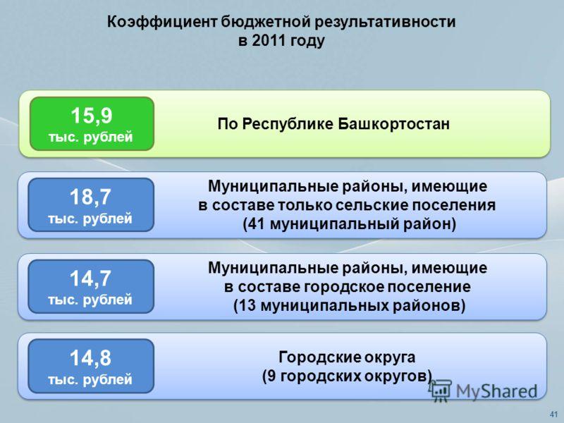 Коэффициент бюджетной результативности в 2011 году 18,7 тыс. рублей Муниципальные районы, имеющие в составе только сельские поселения (41 муниципальный район) 14,7 тыс. рублей Муниципальные районы, имеющие в составе городское поселение (13 муниципаль