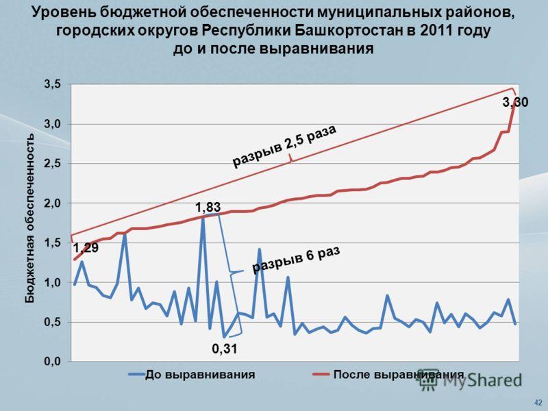 Уровень бюджетной обеспеченности муниципальных районов, городских округов Республики Башкортостан в 2011 году до и после выравнивания 42