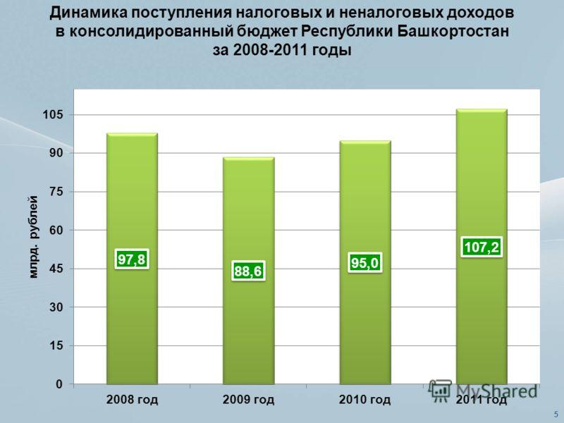 Динамика поступления налоговых и неналоговых доходов в консолидированный бюджет Республики Башкортостан за 2008-2011 годы 5