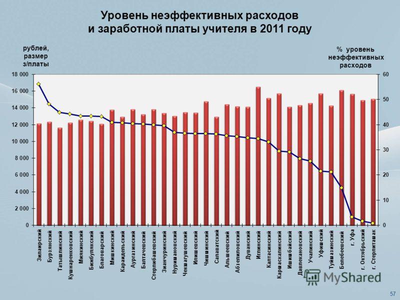 Уровень неэффективных расходов и заработной платы учителя в 2011 году 57