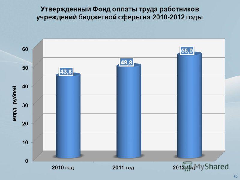 Утвержденный Фонд оплаты труда работников учреждений бюджетной сферы на 2010-2012 годы 60