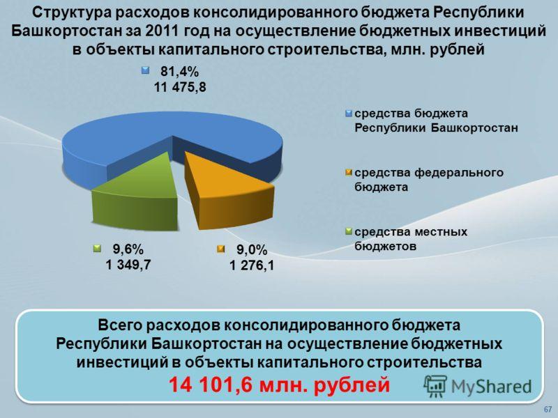 Всего расходов консолидированного бюджета Республики Башкортостан на осуществление бюджетных инвестиций в объекты капитального строительства 14 101,6 млн. рублей Всего расходов консолидированного бюджета Республики Башкортостан на осуществление бюдже